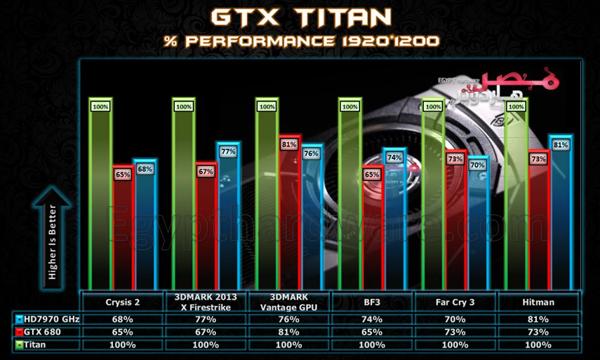 GeForce-Titan-vs-GTX-680-vx-HD-7970-GHz