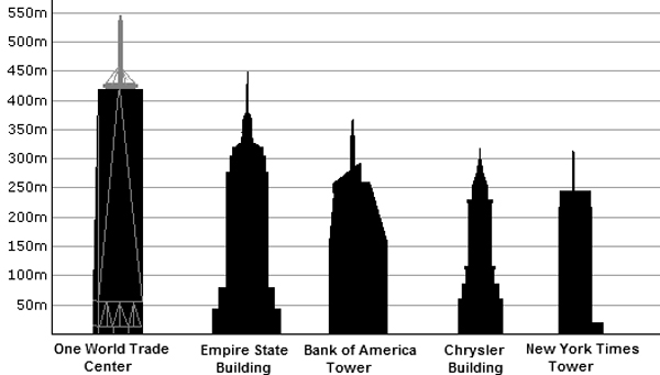 NY_Height_Comparison