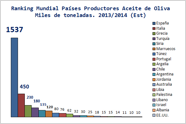 Ranking-Paises-Productores-Aceite-Oliva