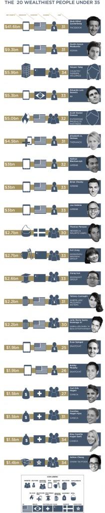 20-wealthiest-people
