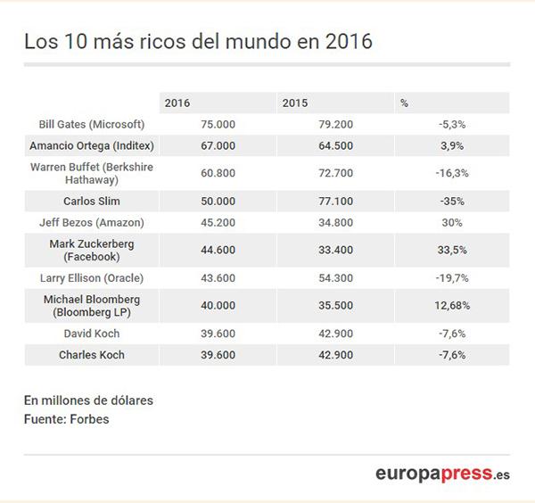 lista europa press