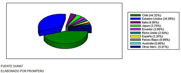 exportacion-kg